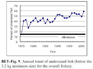 bigeye tuna juveniles, percentage of catch
