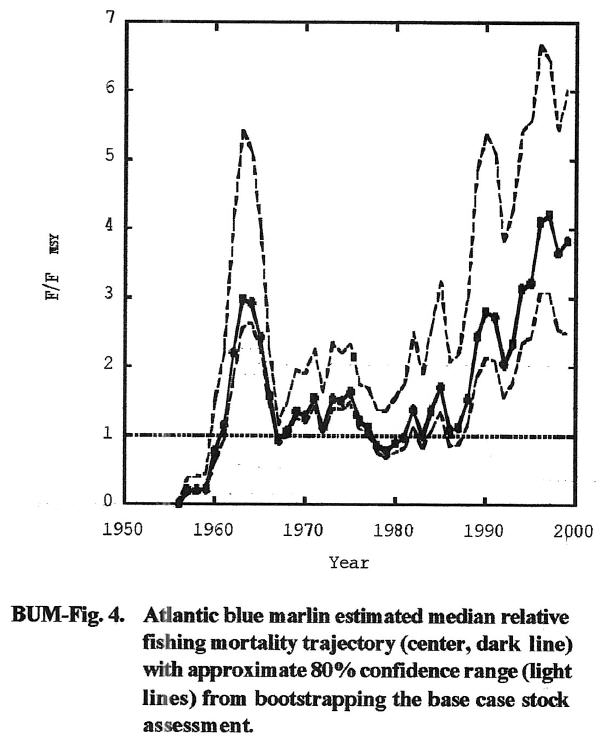 graph showing Atlantic blue marlin fishing pressure increase (ICCAT/SCRS)