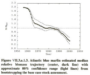 graph showing Atlantic blue marlin abundance decline (ICCAT/SCRS)